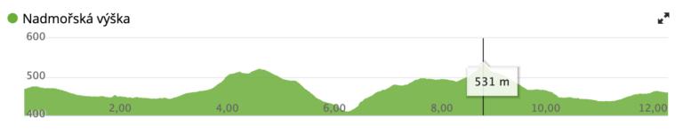 teplýšovický beh profil trasy 12 km